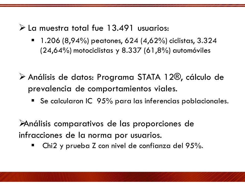 La muestra total fue 13.491 usuarios: 1.206 (8,94%) peatones, 624 (4,62%) ciclistas, 3.324 (24,64%) motociclistas y 8.337 (61,8%) automóviles Análisis