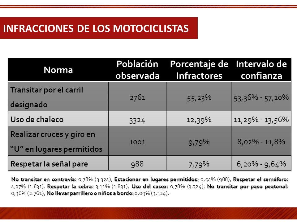 INFRACCIONES DE LOS MOTOCICLISTAS No transitar en contravía: Estacionar en lugares permitidos:Respetar el semáforo: Respetar la cebra:Uso del casco:No