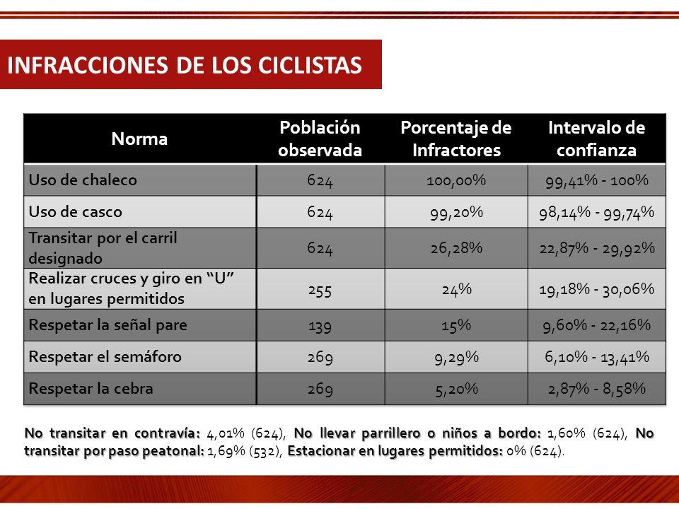 INFRACCIONES DE LOS CICLISTAS No transitar en contravía:No llevar parrillero o niños a bordo: No transitar por paso peatonal: Estacionar en lugares pe