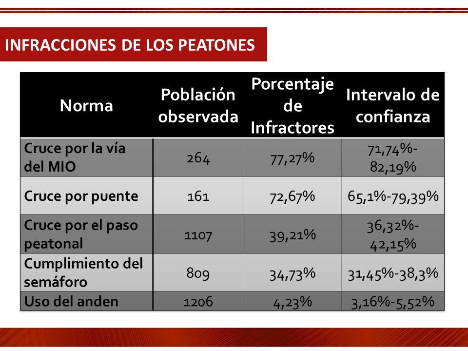 INFRACCIONES DE LOS PEATONES