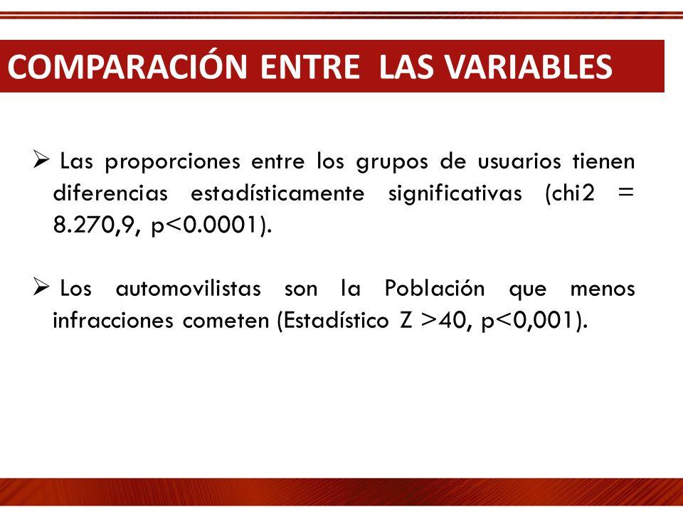 COMPARACIÓN ENTRE LAS VARIABLES Las proporciones entre los grupos de usuarios tienen diferencias estadísticamente significativas (chi2 = 8.270,9, p<0.