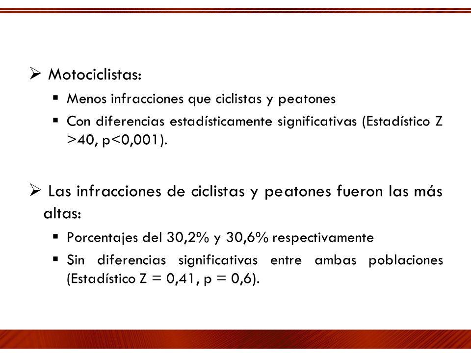 Motociclistas: Menos infracciones que ciclistas y peatones Con diferencias estadísticamente significativas (Estadístico Z >40, p<0,001). Las infraccio