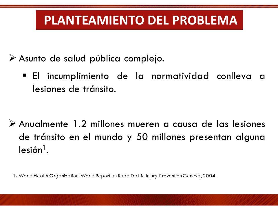 Asunto de salud pública complejo. El incumplimiento de la normatividad conlleva a lesiones de tránsito. Anualmente 1.2 millones mueren a causa de las