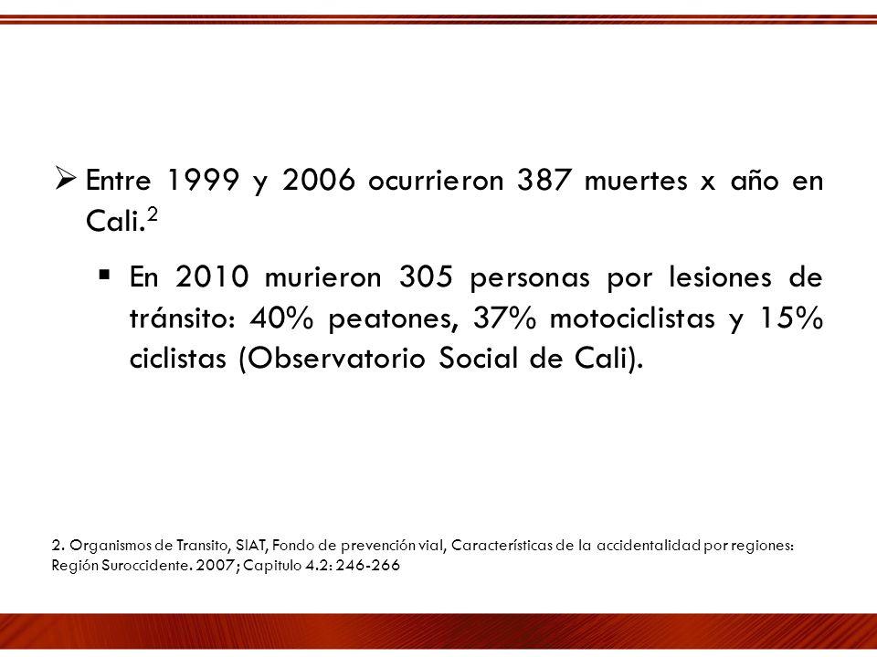 Entre 1999 y 2006 ocurrieron 387 muertes x año en Cali. 2 En 2010 murieron 305 personas por lesiones de tránsito: 40% peatones, 37% motociclistas y 15