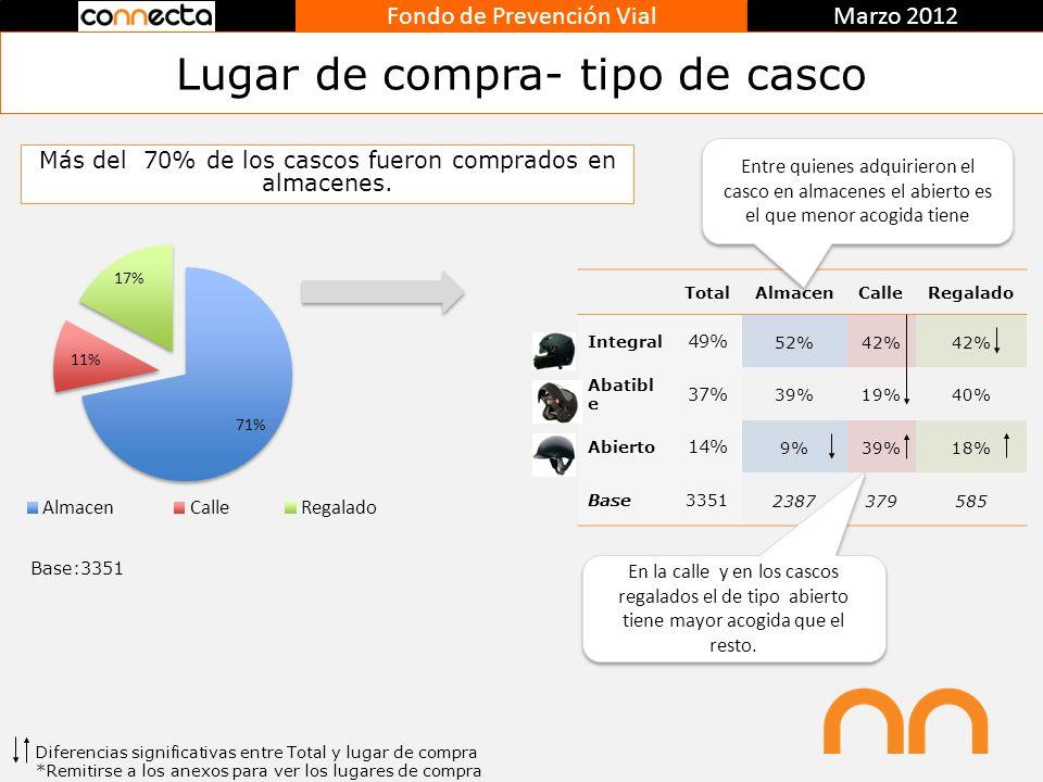 Fondo de Prevención Vial Marzo 2012 Lugar de compra- tipo de casco Más del 70% de los cascos fueron comprados en almacenes. Base:3351 Diferencias sign