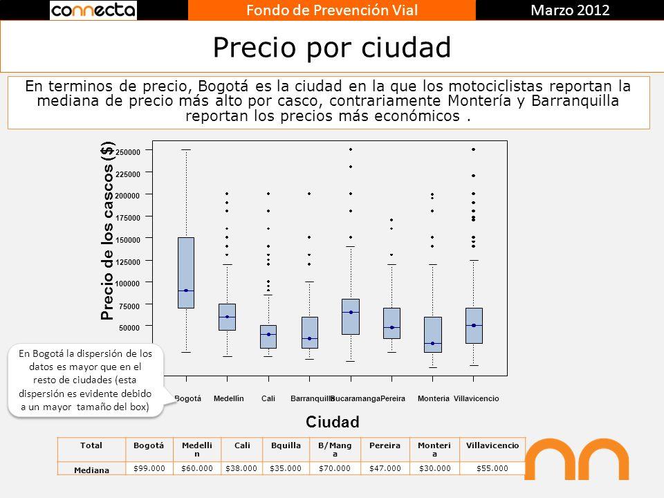 Fondo de Prevención Vial Marzo 2012 Precio por ciudad En terminos de precio, Bogotá es la ciudad en la que los motociclistas reportan la mediana de pr