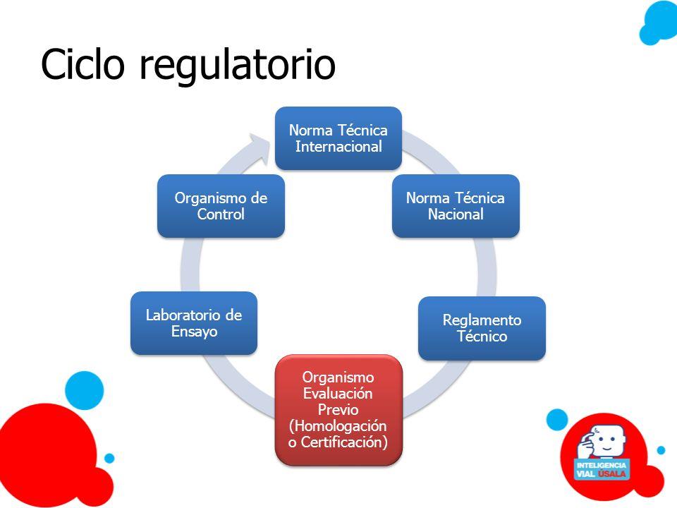 Ciclo regulatorio Norma Técnica Internacional Norma Técnica Nacional Reglamento Técnico Organismo Evaluación Previo (Homologación o Certificación) Lab