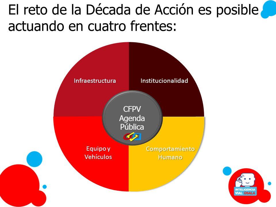 InstitucionalidadInfraestructura ComportamientoHumano Equipo y Vehículos CFPV Agenda Pública El reto de la Década de Acción es posible actuando en cua