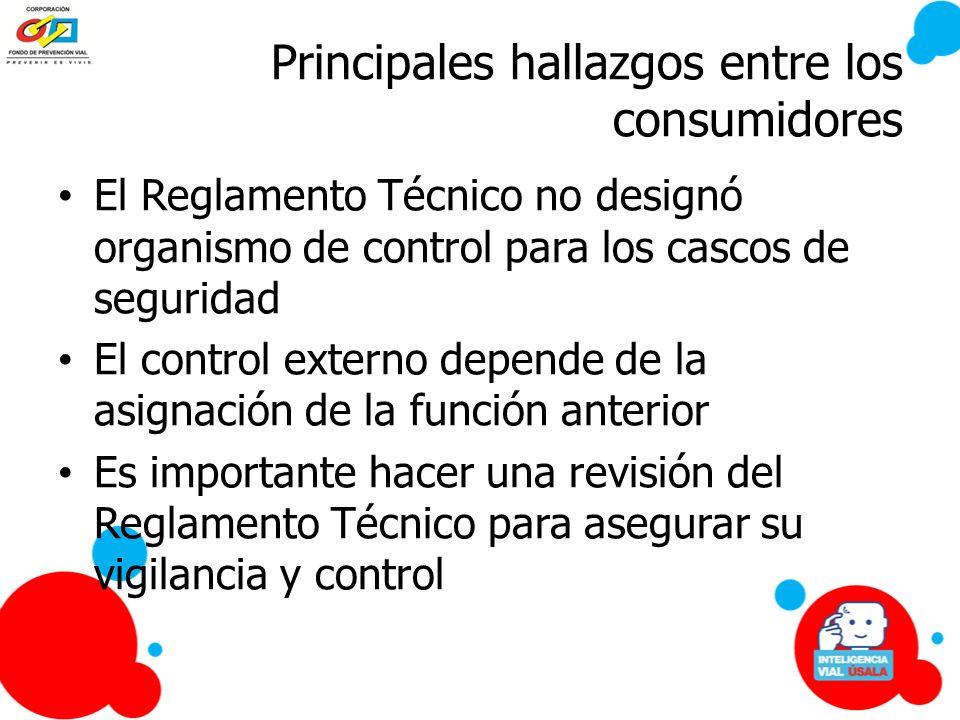 Principales hallazgos entre los consumidores El Reglamento Técnico no designó organismo de control para los cascos de seguridad El control externo dep