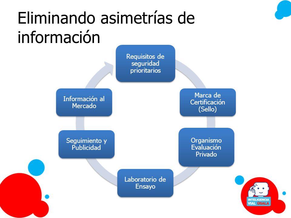 Eliminando asimetrías de información Requisitos de seguridad prioritarios Marca de Certificación (Sello) Organismo Evaluación Privado Laboratorio de E