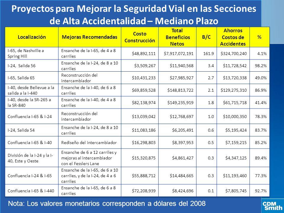 Proyectos para Mejorar la Seguridad Vial en las Secciones de Alta Accidentalidad – Mediano Plazo Nota: Los valores monetarios corresponden a dólares del 2008