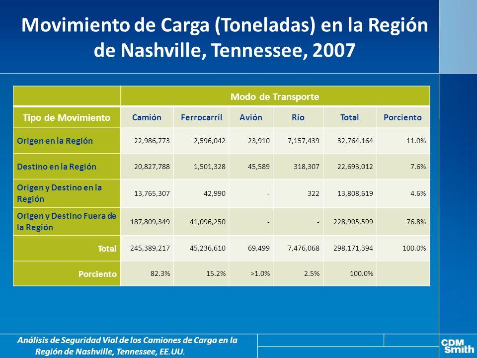 Movimiento de Carga (Toneladas) en la Región de Nashville, Tennessee, 2007 Análisis de Seguridad Vial de los Camiones de Carga en la Región de Nashville, Tennessee, EE.UU.