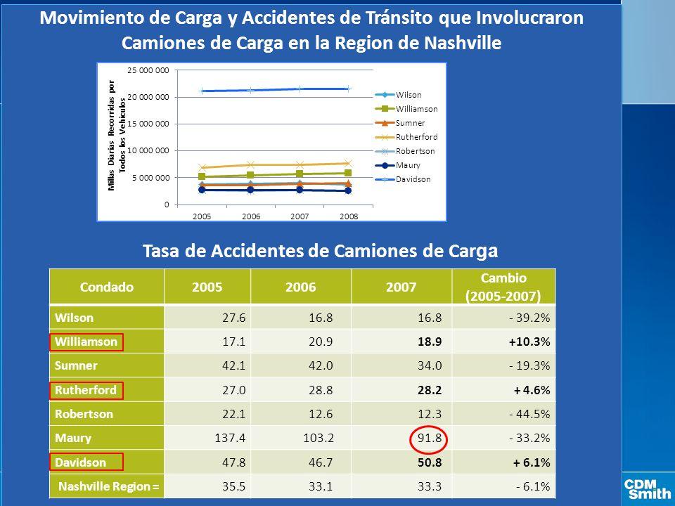 Movimiento de Carga y Accidentes de Tránsito que Involucraron Camiones de Carga en la Region de Nashville Condado200520062007 Cambio (2005-2007) Wilson 27.6 16.8 - 39.2% Williamson 17.1 20.9 18.9+10.3% Sumner 42.1 42.0 34.0- 19.3% Rutherford 27.0 28.8 28.2+ 4.6% Robertson 22.1 12.6 12.3- 44.5% Maury 137.4 103.2 91.8- 33.2% Davidson 47.8 46.7 50.8 + 6.1% Nashville Region = 35.5 33.1 33.3- 6.1% Tasa de Accidentes de Camiones de Car ga