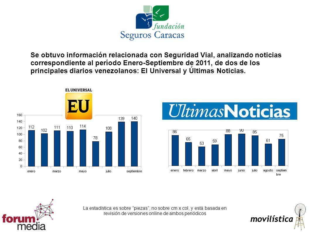 Se obtuvo información relacionada con Seguridad Vial, analizando noticias correspondiente al período Enero-Septiembre de 2011, de dos de los principales diarios venezolanos: El Universal y Últimas Noticias.