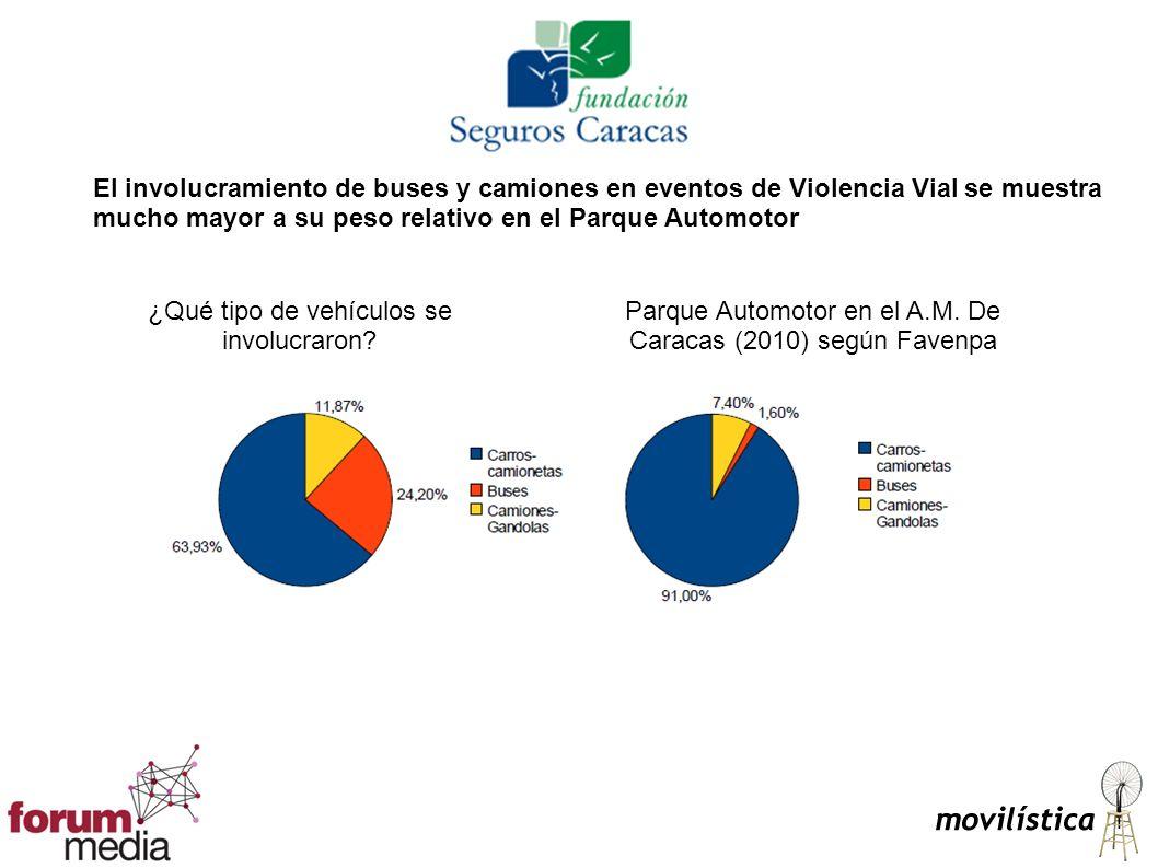 El involucramiento de buses y camiones en eventos de Violencia Vial se muestra mucho mayor a su peso relativo en el Parque Automotor ¿Qué tipo de vehículos se involucraron.