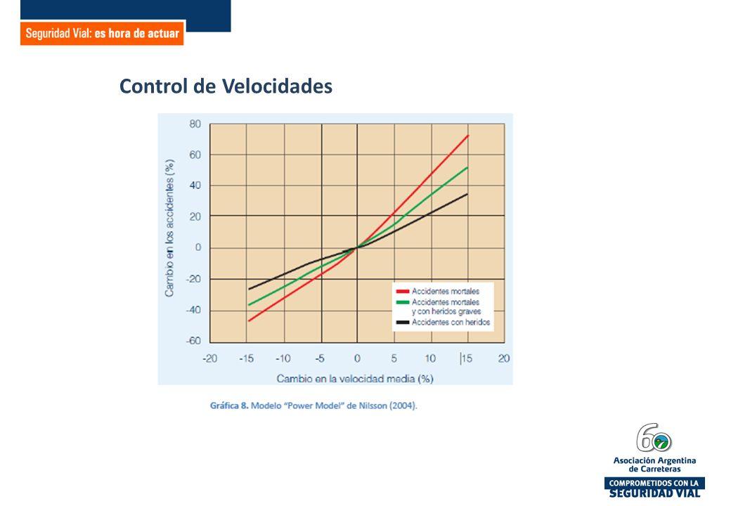 Control de Velocidades