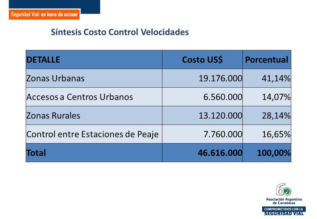 Síntesis Costo Control Velocidades DETALLECosto US$Porcentual Zonas Urbanas19.176.00041,14% Accesos a Centros Urbanos6.560.00014,07% Zonas Rurales13.120.00028,14% Control entre Estaciones de Peaje7.760.00016,65% Total46.616.000100,00%