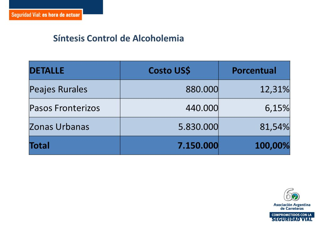 Síntesis Control de Alcoholemia DETALLECosto US$Porcentual Peajes Rurales880.00012,31% Pasos Fronterizos440.0006,15% Zonas Urbanas5.830.00081,54% Total7.150.000100,00%
