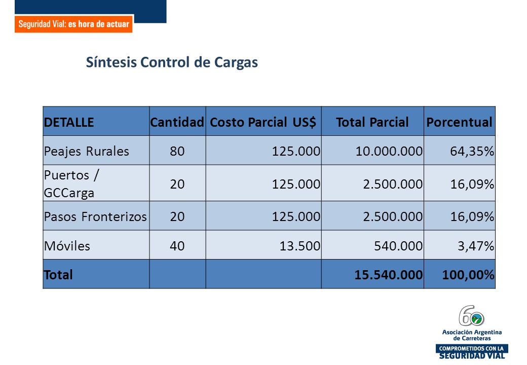 Síntesis Control de Cargas DETALLECantidadCosto Parcial US$Total ParcialPorcentual Peajes Rurales80125.00010.000.00064,35% Puertos / GCCarga 20125.0002.500.00016,09% Pasos Fronterizos20125.0002.500.00016,09% Móviles4013.500540.0003,47% Total 15.540.000100,00%