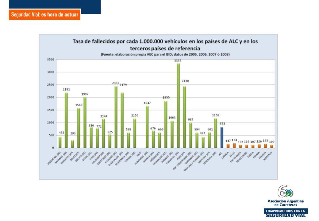 Compromiso de la Asociación Argentina de Carreteras