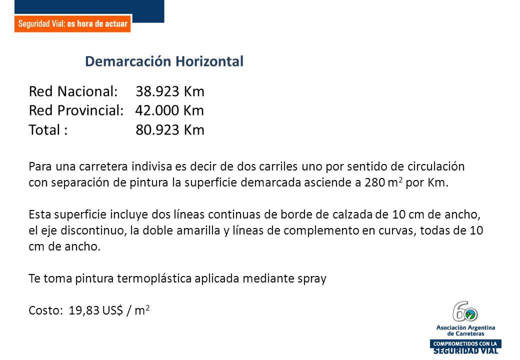 Demarcación Horizontal Red Nacional: 38.923 Km Red Provincial: 42.000 Km Total : 80.923 Km Para una carretera indivisa es decir de dos carriles uno por sentido de circulación con separación de pintura la superficie demarcada asciende a 280 m 2 por Km.
