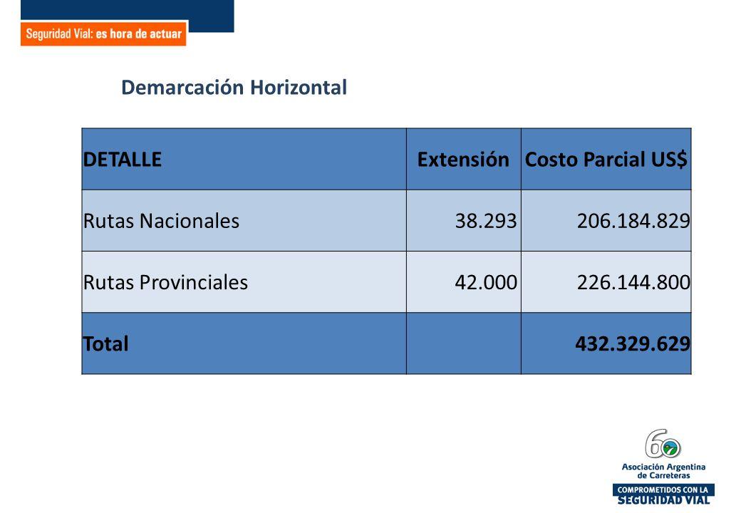 Demarcación Horizontal DETALLEExtensiónCosto Parcial US$ Rutas Nacionales 38.293206.184.829 Rutas Provinciales 42.000 226.144.800 Total 432.329.629