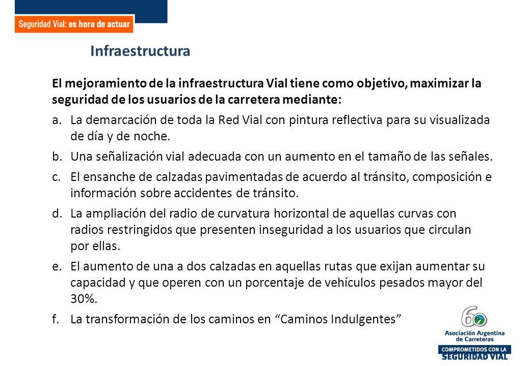 Infraestructura El mejoramiento de la infraestructura Vial tiene como objetivo, maximizar la seguridad de los usuarios de la carretera mediante: a.La demarcación de toda la Red Vial con pintura reflectiva para su visualizada de día y de noche.