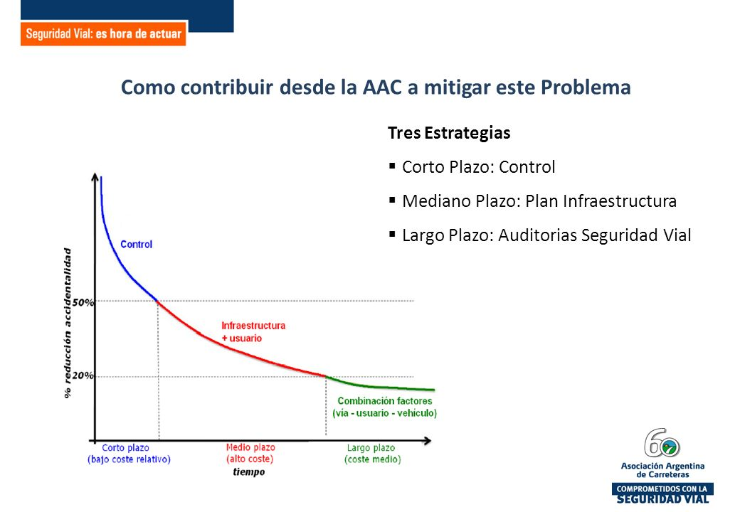 Como contribuir desde la AAC a mitigar este Problema Tres Estrategias Corto Plazo: Control Mediano Plazo: Plan Infraestructura Largo Plazo: Auditorias Seguridad Vial