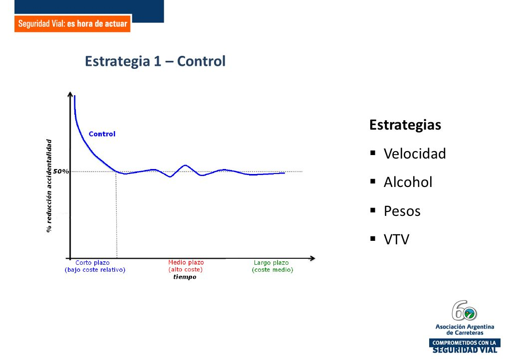Estrategia 1 – Control Estrategias Velocidad Alcohol Pesos VTV