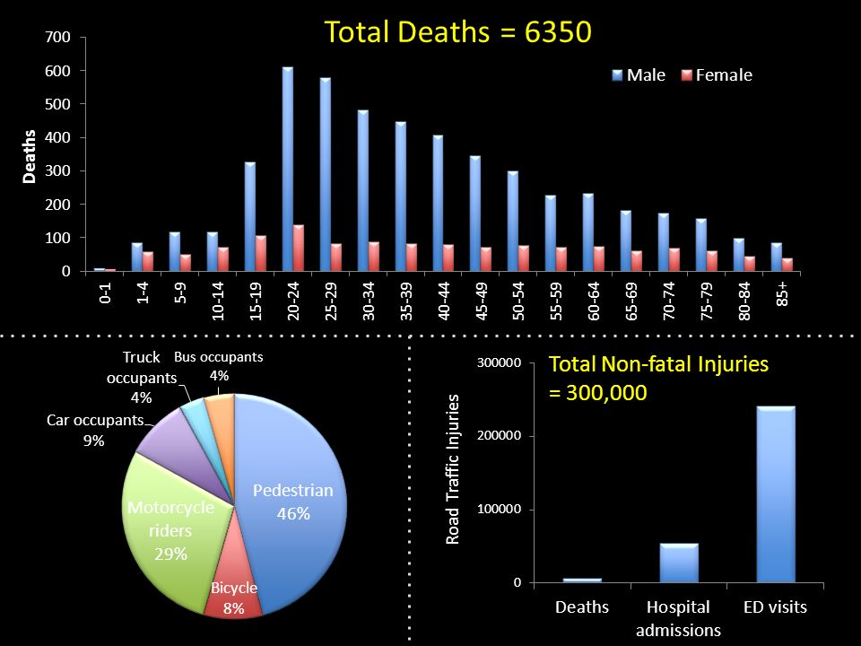 Total Deaths = 6350 Total Non-fatal Injuries = 300,000