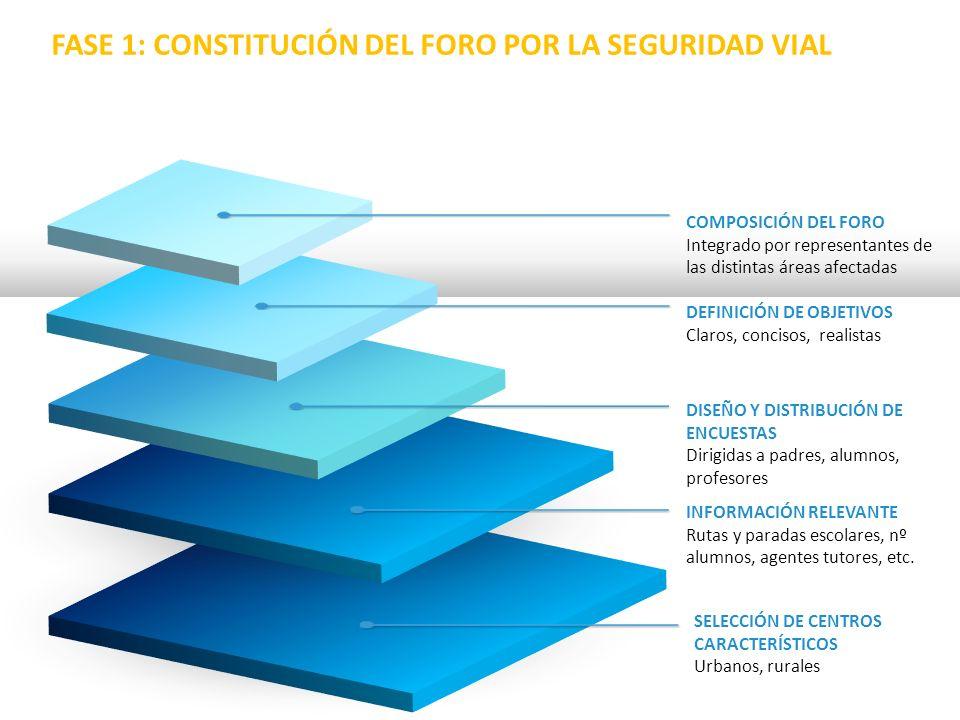SELECCIÓN DE CENTROS CARACTERÍSTICOS Urbanos, rurales COMPOSICIÓN DEL FORO Integrado por representantes de las distintas áreas afectadas DEFINICIÓN DE