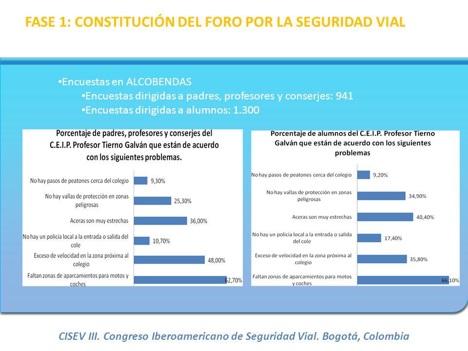 Encuestas en ALCOBENDAS Encuestas dirigidas a padres, profesores y conserjes: 941 Encuestas dirigidas a alumnos: 1.300 FASE 1: CONSTITUCIÓN DEL FORO P