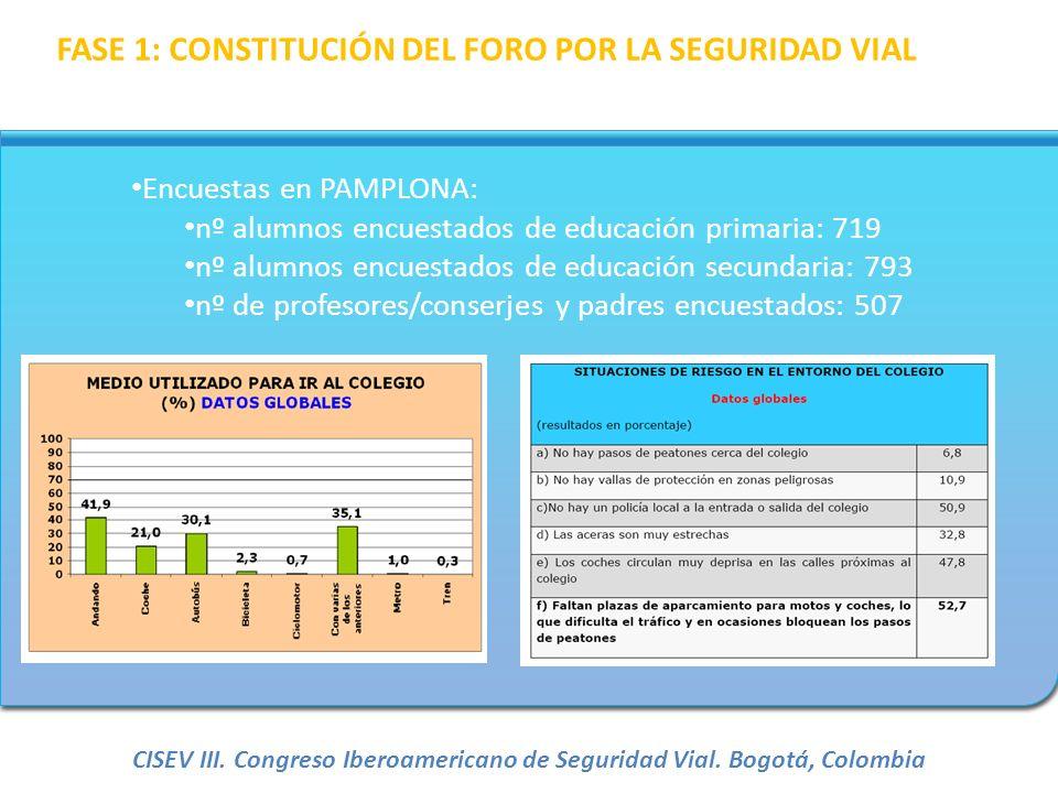 Encuestas en PAMPLONA: nº alumnos encuestados de educación primaria: 719 nº alumnos encuestados de educación secundaria: 793 nº de profesores/conserje
