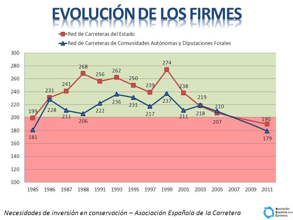 Necesidades de inversión en conservación – Asociación Española de la Carretera
