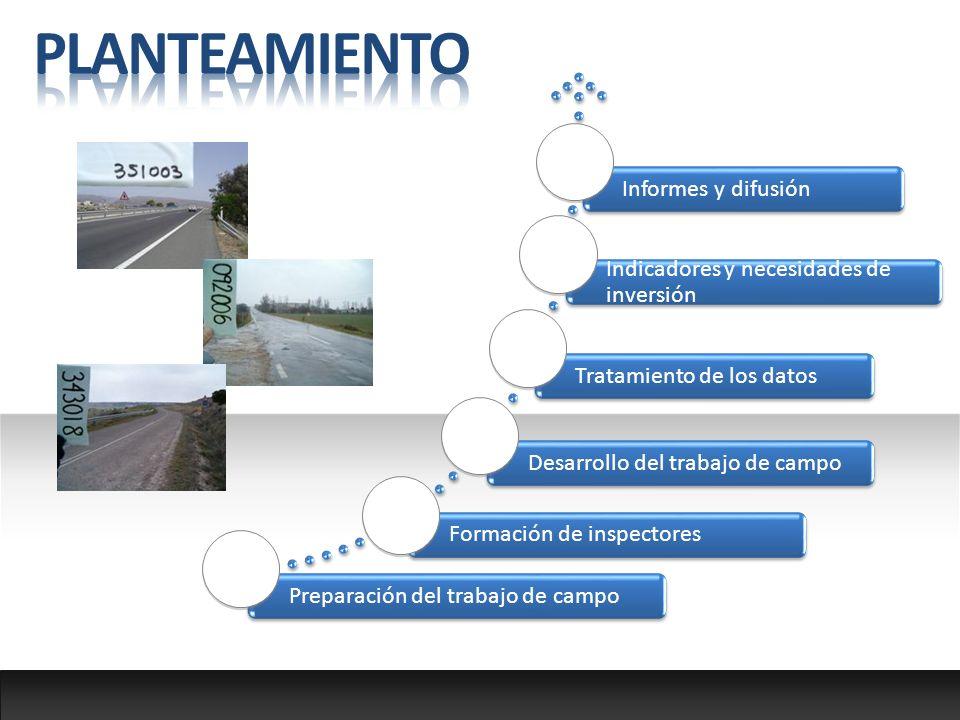 Preparación del trabajo de campoFormación de inspectoresDesarrollo del trabajo de campoTratamiento de los datos Indicadores y necesidades de inversión