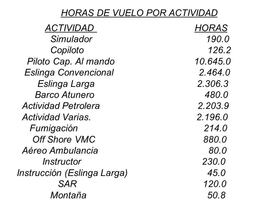 HORAS DE VUELO POR ACTIVIDAD ACTIVIDAD HORAS Simulador 190.0 Copiloto 126.2 Piloto Cap. Al mando 10.645.0 Eslinga Convencional 2.464.0 Eslinga Larga 2