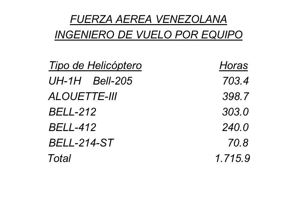 FUERZA AEREA VENEZOLANA INGENIERO DE VUELO POR EQUIPO Tipo de Helicóptero Horas UH-1H Bell-205 703.4 ALOUETTE-III 398.7 BELL-212 303.0 BELL-412 240.0