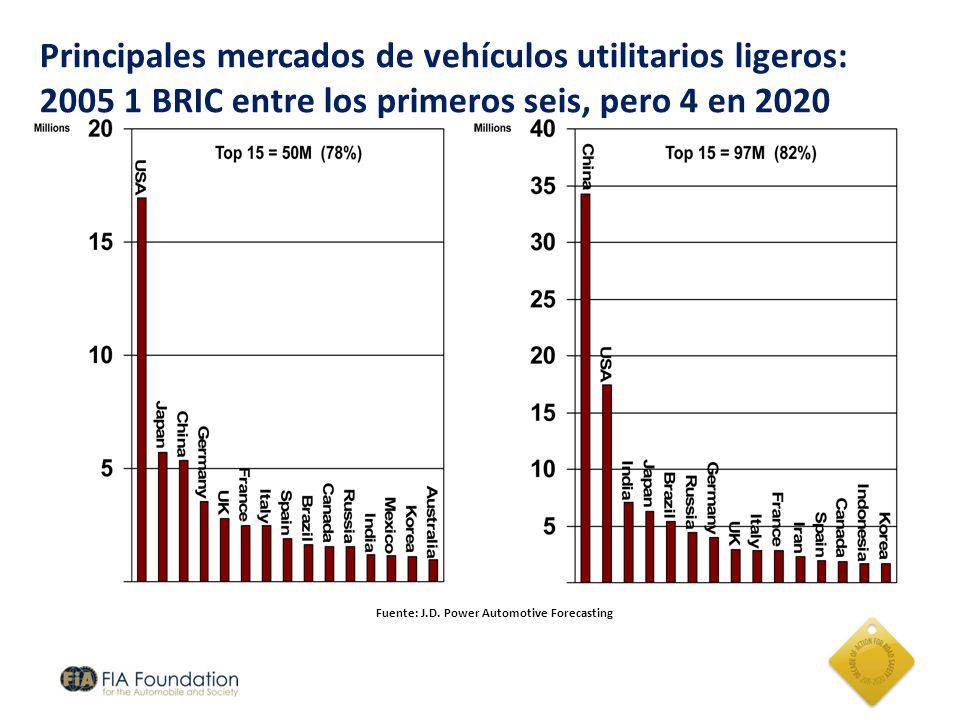 Principales mercados de vehículos utilitarios ligeros: 2005 1 BRIC entre los primeros seis, pero 4 en 2020 Fuente: J.D. Power Automotive Forecasting