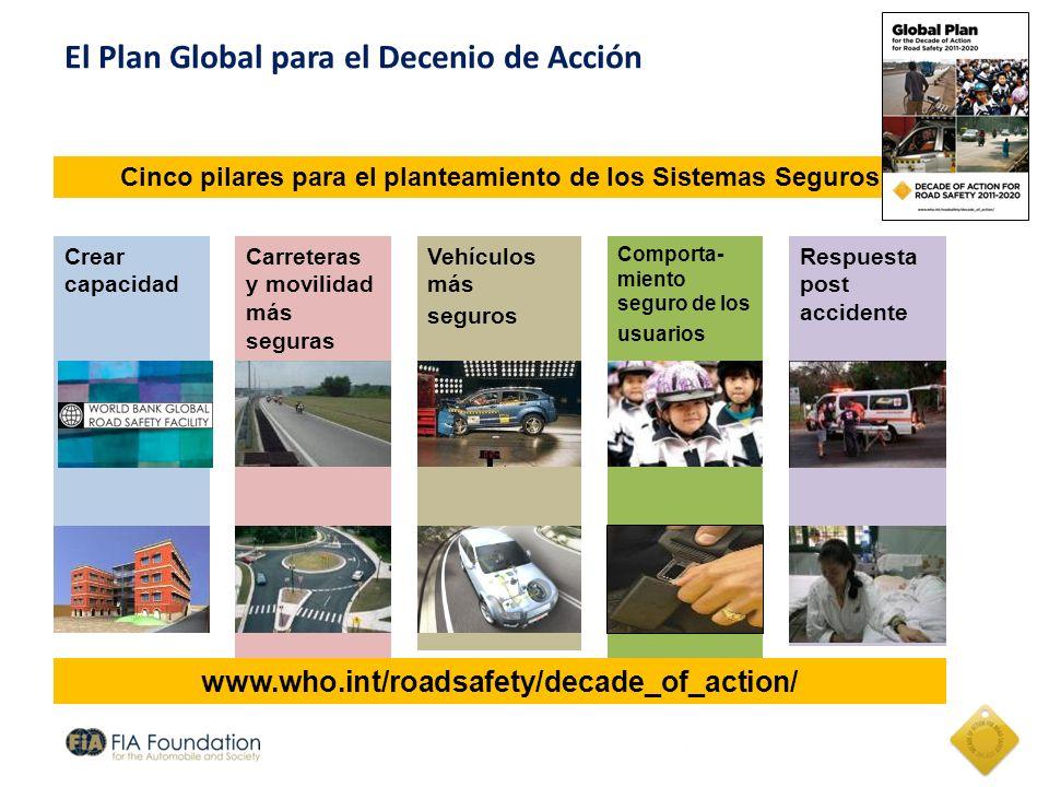 - non monthly - El Plan Global para el Decenio de Acción Cinco pilares para el planteamiento de los Sistemas Seguros Crear capacidad Comporta- miento