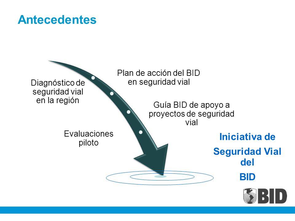 Antecedentes Diagnóstico de seguridad vial en la región Plan de acción del BID en seguridad vial Evaluaciones piloto Guía BID de apoyo a proyectos de seguridad vial Iniciativa de Seguridad Vial del BID