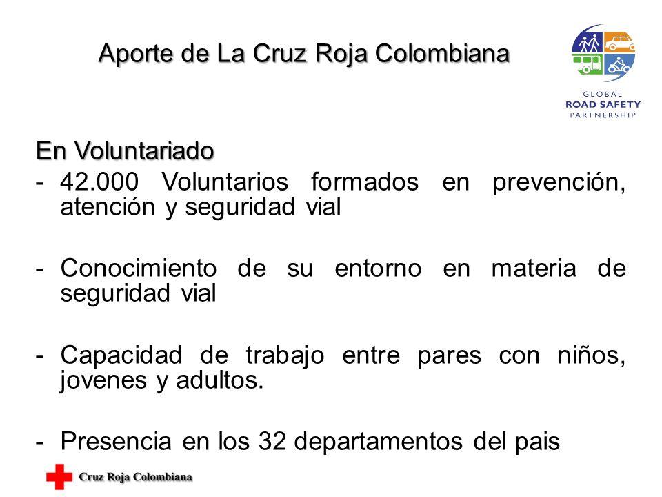Aporte de La Cruz Roja Colombiana Aporte de La Cruz Roja Colombiana En Voluntariado -42.000 Voluntarios formados en prevención, atención y seguridad vial -Conocimiento de su entorno en materia de seguridad vial -Capacidad de trabajo entre pares con niños, jovenes y adultos.