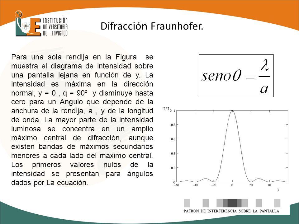 Difracción Fraunhofer. Para una sola rendija en la Figura se muestra el diagrama de intensidad sobre una pantalla lejana en función de y. La intensida
