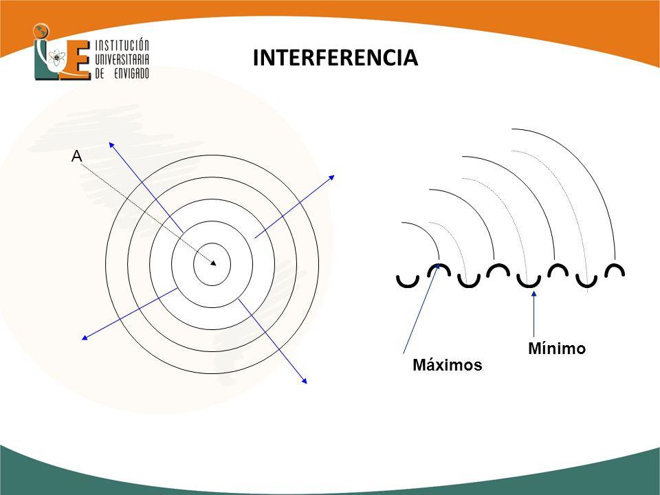INTERFERENCIA A Máximos Mínimo