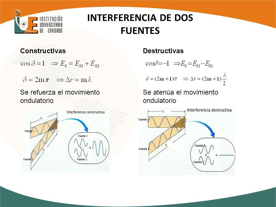 INTERFERENCIA DE DOS FUENTES Constructivas Se refuerza el movimiento ondulatorio Destructivas Se atenúa el movimiento ondulatorio
