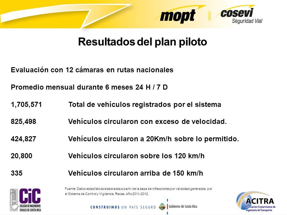 Evaluación con 12 cámaras en rutas nacionales Promedio mensual durante 6 meses 24 H / 7 D 1,705,571Total de vehículos registrados por el sistema 825,4