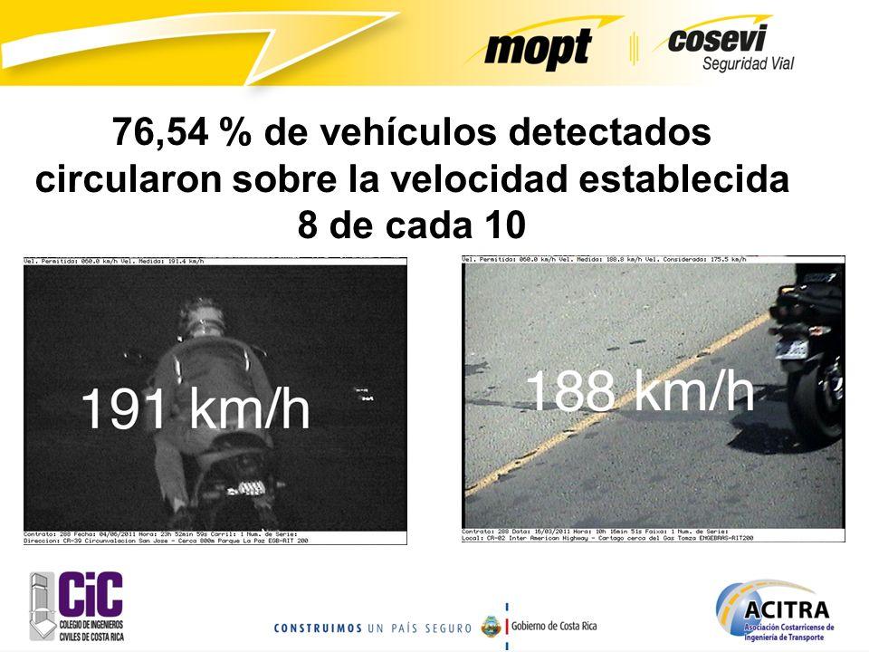 76,54 % de vehículos detectados circularon sobre la velocidad establecida 8 de cada 10