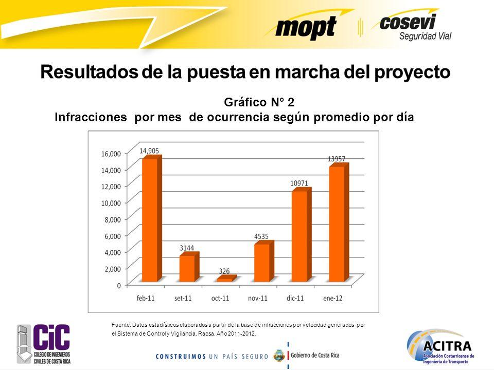 Gráfico N° 2 Infracciones por mes de ocurrencia según promedio por día Fuente: Datos estadísticos elaborados a partir de la base de infracciones por v