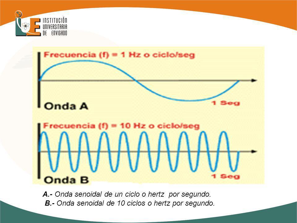 A.- Onda senoidal de un ciclo o hertz por segundo. B.- Onda senoidal de 10 ciclos o hertz por segundo.