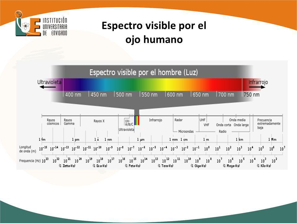 Espectro visible por el ojo humano