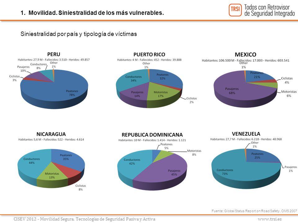 1. Movilidad. Siniestralidad de los más vulnerables. CISEV 2012 - Movilidad Segura. Tecnolog í as de Seguridad Pasiva y Activa www.trsi.es Siniestrali